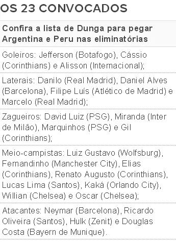 Lista de convocados Brasil Argentina Peru (Foto: Globoesporte.com)