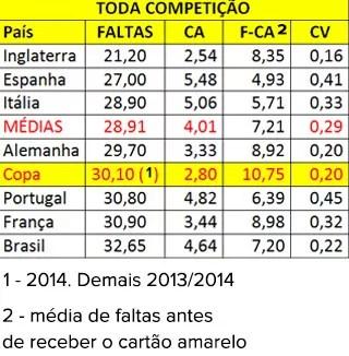 Tabela média de faltas partidas campeonatos  (Foto: Reprodução)