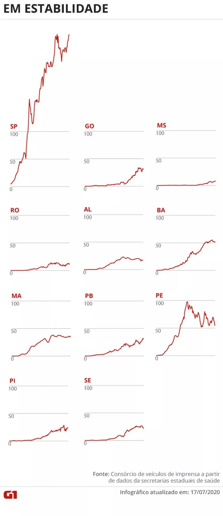 Estados com média móvel de óbitos em estabilidade 17/07  — Foto: Juliane Souza/G1