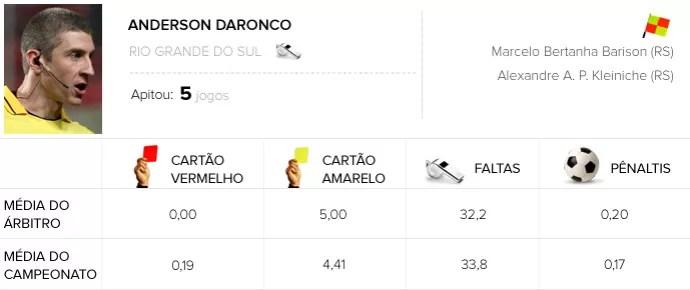INFO ÁRBITROS -  Anderson Daronco - Vitória X Flamengo (Foto: Editoria de Arte)