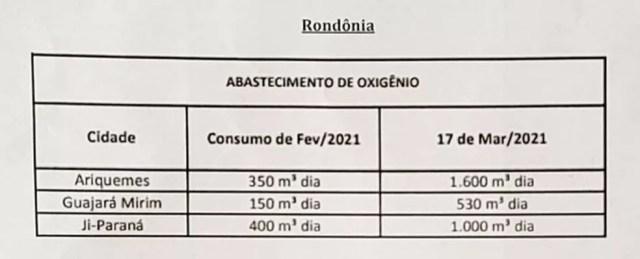 Tabela de abastecimento de oxigênio em cidades do interior de Rondônia consta em documento da empresa Cacoal Gases — Foto: Reprodução