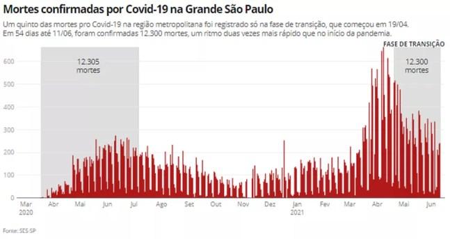 Um quinto das mortes pro Covid-19 na região metropolitana foi registrado só na fase de transição, que começou em 19/04 — Foto: Ana Carolina Moreno/TV Globo