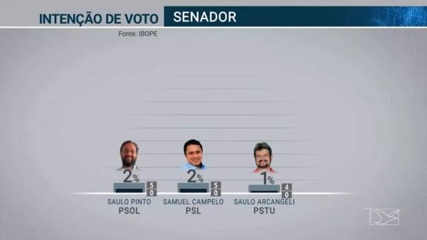 Pesquisa Ibope para Senador no Maranhão em 19/09 — Foto: Reprodução/TV Globo