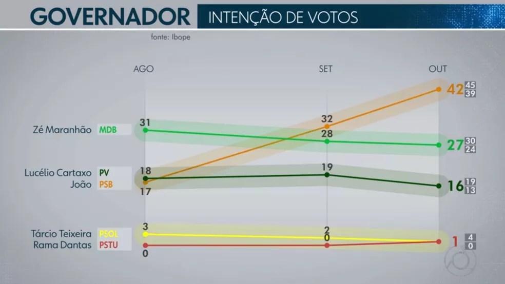 Pesquisa Ibope para Governador na Paraíba de 5/10 com votos válidos  — Foto: Reprodução/TV Globo