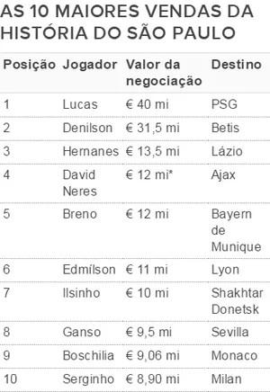 As 10 maiores vendas do São Paulo (Foto: GloboEsporte.com)