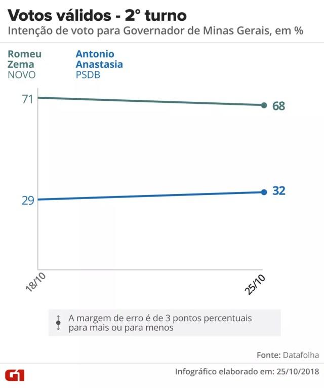 Datafolha – MG, votos válidos: Zema, 68%; Anastasia, 32% — Foto: Arte/G1