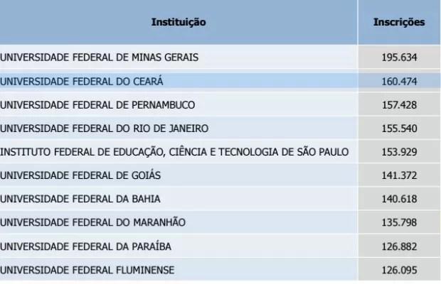 Ranking das universidades com maior número de inscrições no Sisu em todo o Brasil (Foto: Reprodução)