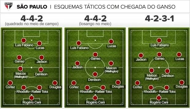 Info esquemas taticos sao paulo ganso correcao (Foto: infoesporte)
