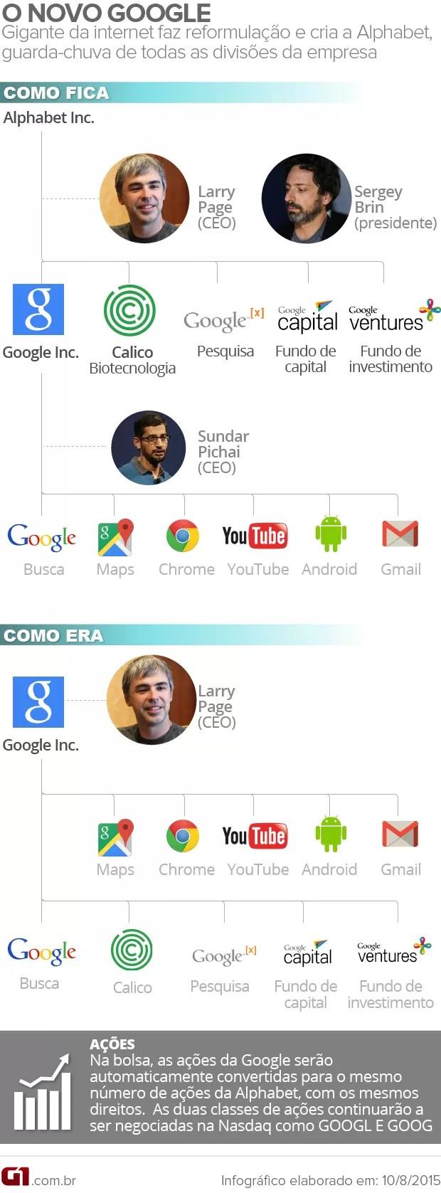 Reformulação do Google (Foto: Arte/G1)