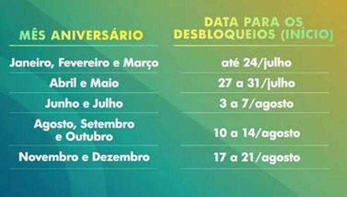 Datas para desbloqueios de contas por indícios de fraudes no auxílio emergencial — Foto: Ascom/CAIXA