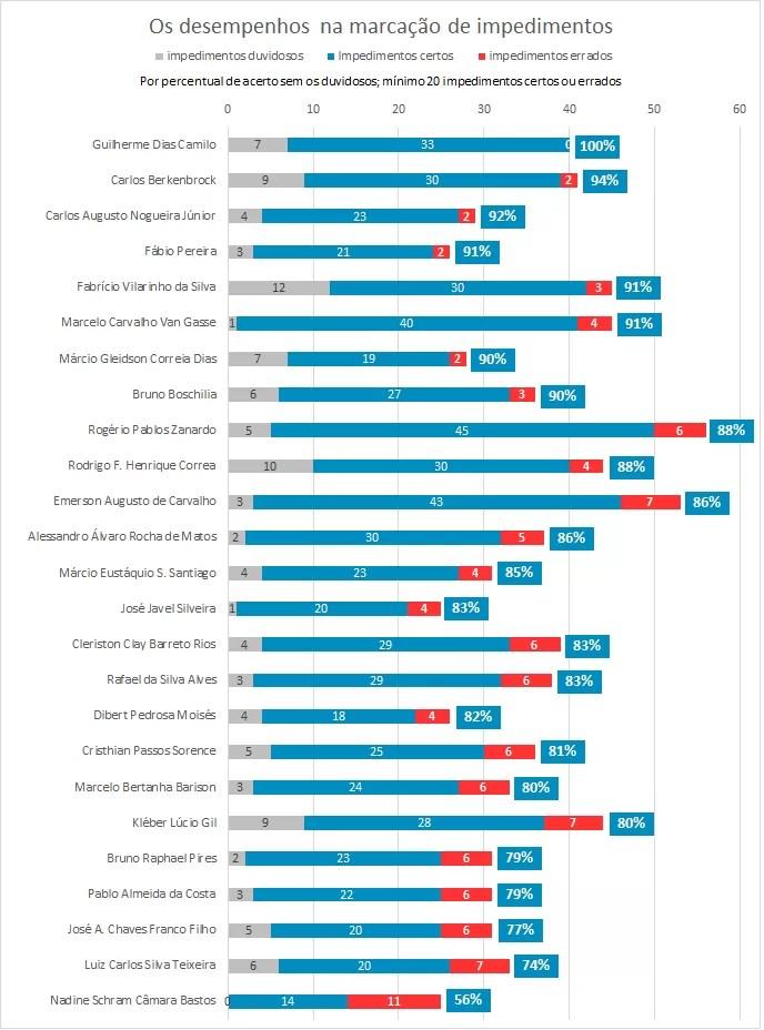 Os melhores desempenhos na marcação de impedimentos (Foto: GloboEsporte.com)