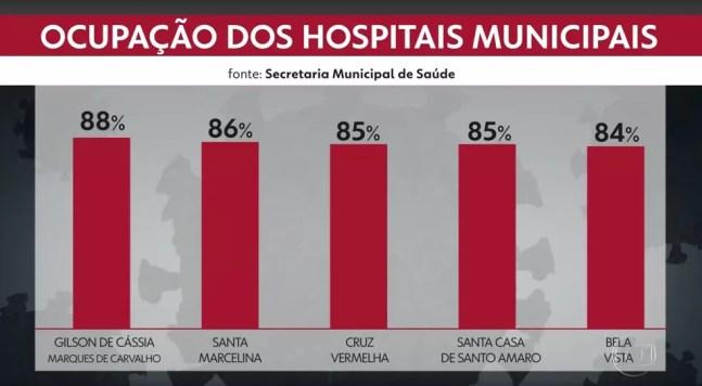 Lotação de leitos de UTI em hospitais municipais da capital paulista nesta terça-feira (15). — Foto: Reprodução/TV Globo