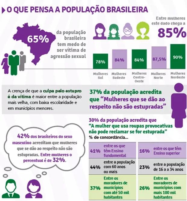 Resultado pesquisa estupro datafolha (Foto: Divulgação/Forum Brasileiro de Segurança Pública)