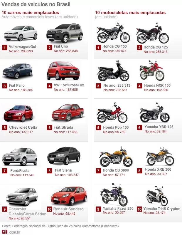 carros e motos mais vendidos em 2012 (Foto: Arte G1)