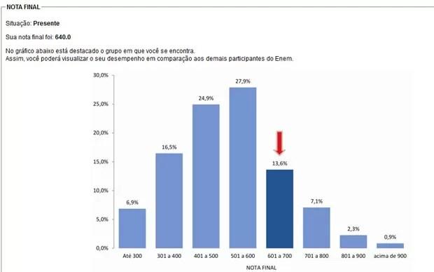 Espelho da redação do Enem mostra a pontuação final e a comparação com outros candidatos (Foto: Reprodução/Inep)