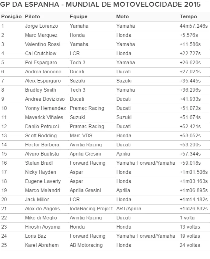 tabela1 - Lorenzo encerra jejum com vitória de ponta a ponta; Rossi é 3º e lidera