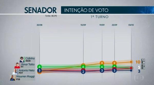 Ibope Senado - SP — Foto: TV Globo