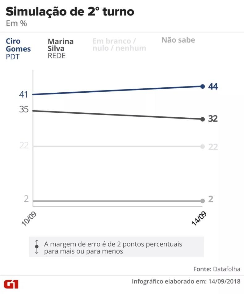 Datafolha - 14 de setembro de 2018 - Simulação de segundo turno entre Ciro x Marina — Foto: Arte/G1