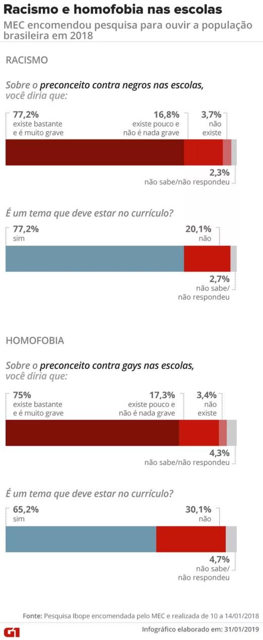 Pesquisa contratada pelo MEC em 2018 também ouviu a opinião da população sobre problemas de preconceito racial e homofóbico nas escolas — Foto: Rodrigo Cunha/G1