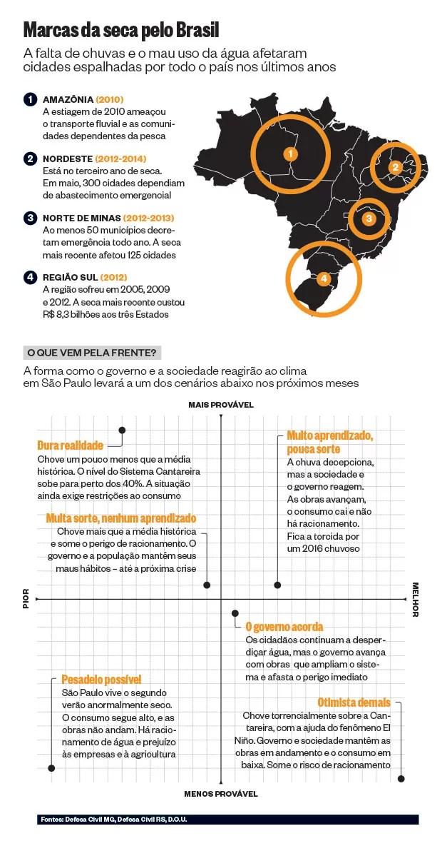 Marcas da seca pelo Brasil (Foto: Reprodução)