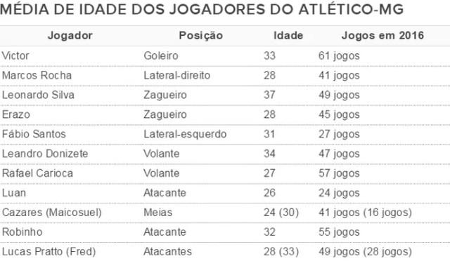 Idade do elenco do Atlético-MG no Brasileirão 2016 (Foto: GloboEsporte.com)