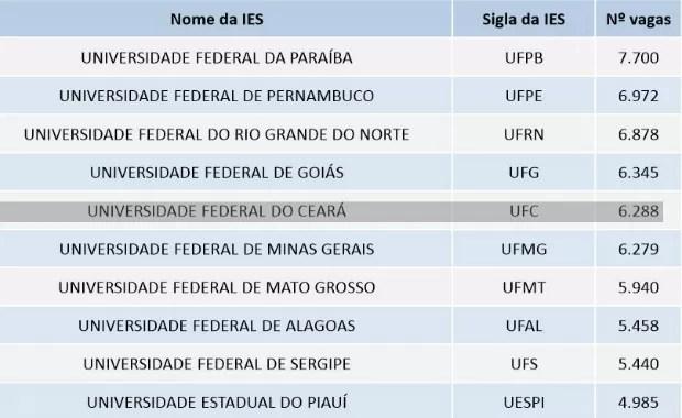 UFC tem mais de seis mil vagas via Sisu (Foto: Reprodução)