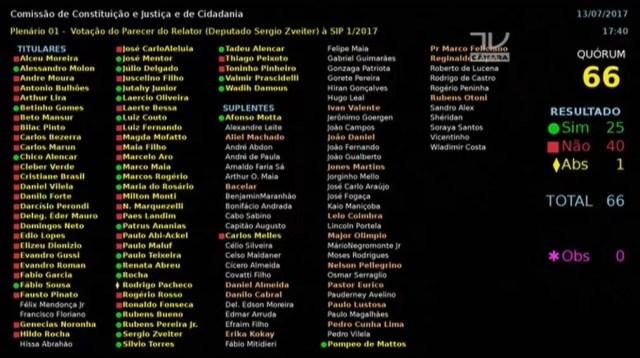 Paraibano vota a favor da denúncia contra Temer na CCJ da Câmara