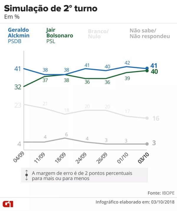 Pesquisa Ibope - 3 de outubro - simulação de 2º turno entre Alckmin x Bolsonaro. — Foto: Arte/G1