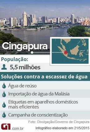 Dados de Cingapura e suas tecnologias contra a escassez de água (Foto: G1)