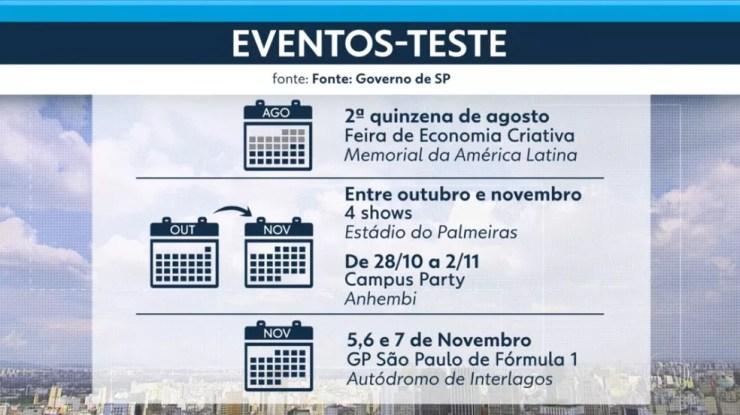Calendário eventos testes — Foto: Reprodução/ SP2