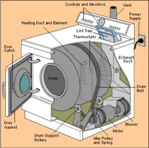 Clothes Dryer Repair and Common Problems  Loud Noises