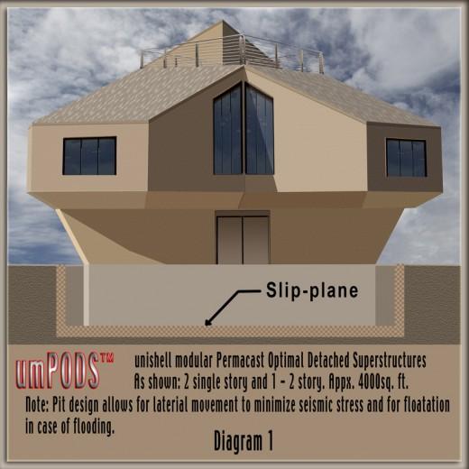 Earthquake resistant umPODS