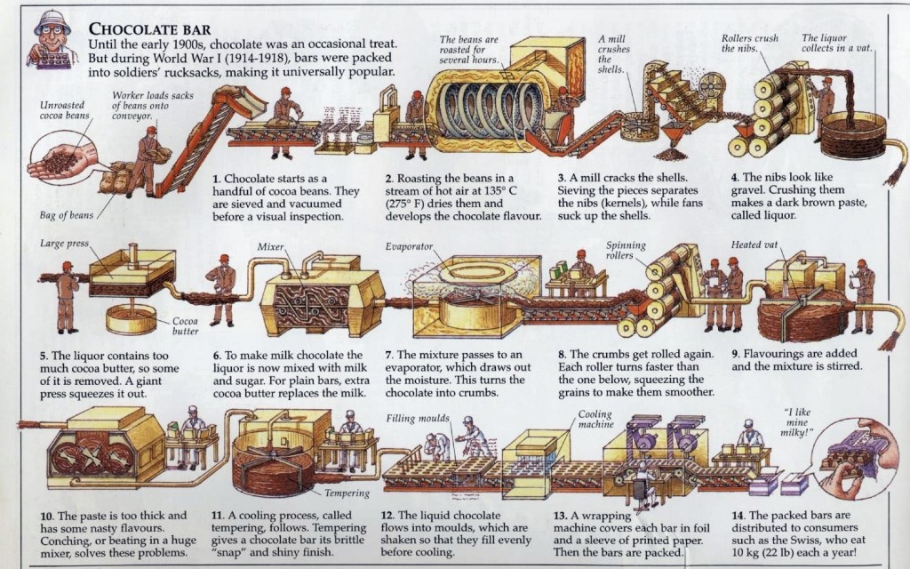 Graphic showing the process of making a chocolate bar