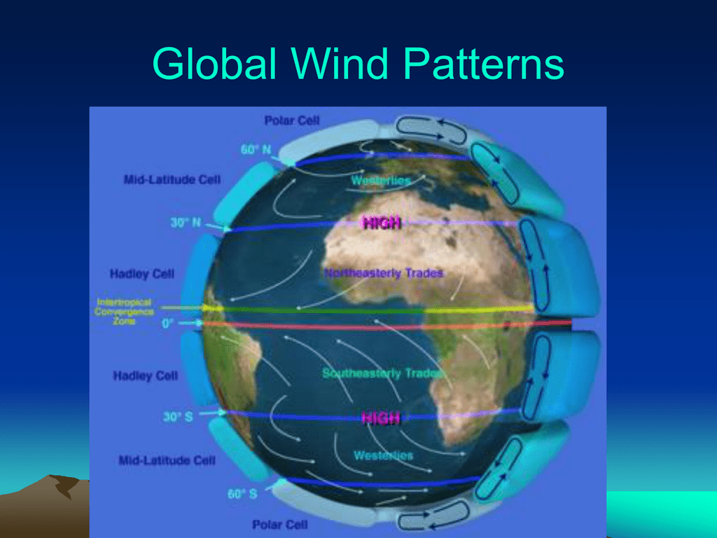 Global Winds And Latitudes Notes