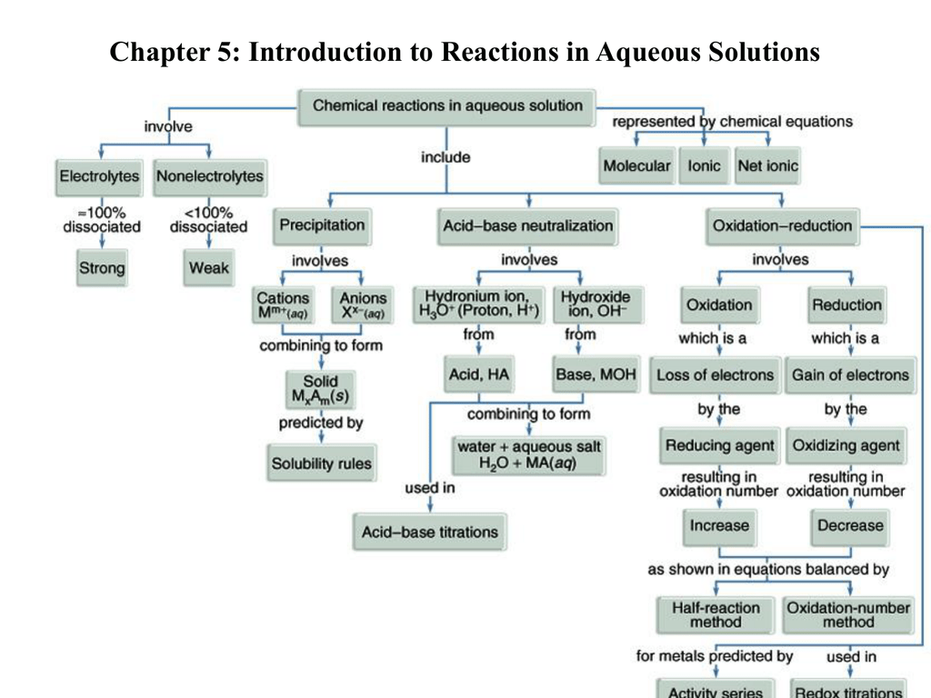 Chapter 5 Introduction To Reactions In Aqueous Solutions