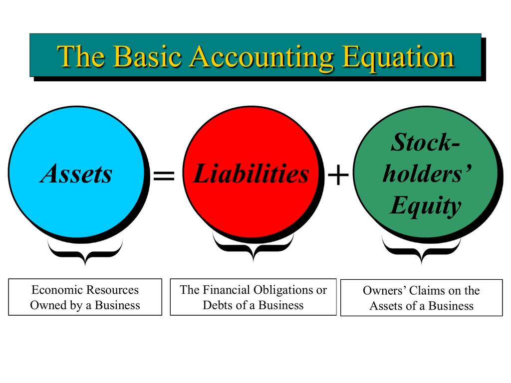 Financial Accounting Bba Accounting Equation