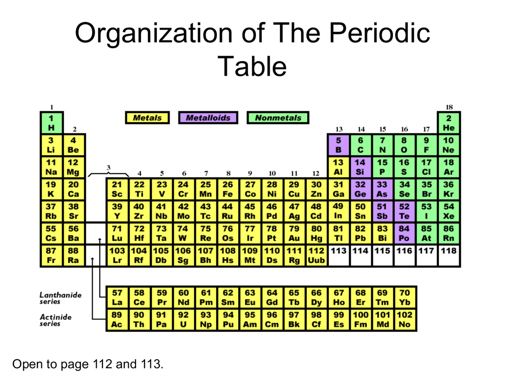 Parts Of The Periodic Table Worksheet