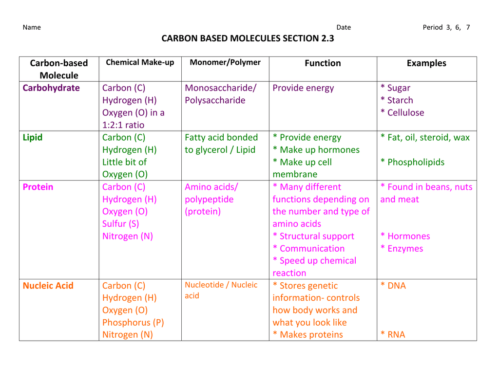 Carbon Based Molecules Notes