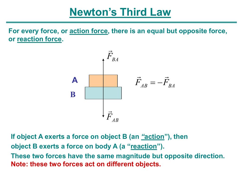 Newton S Third Law F