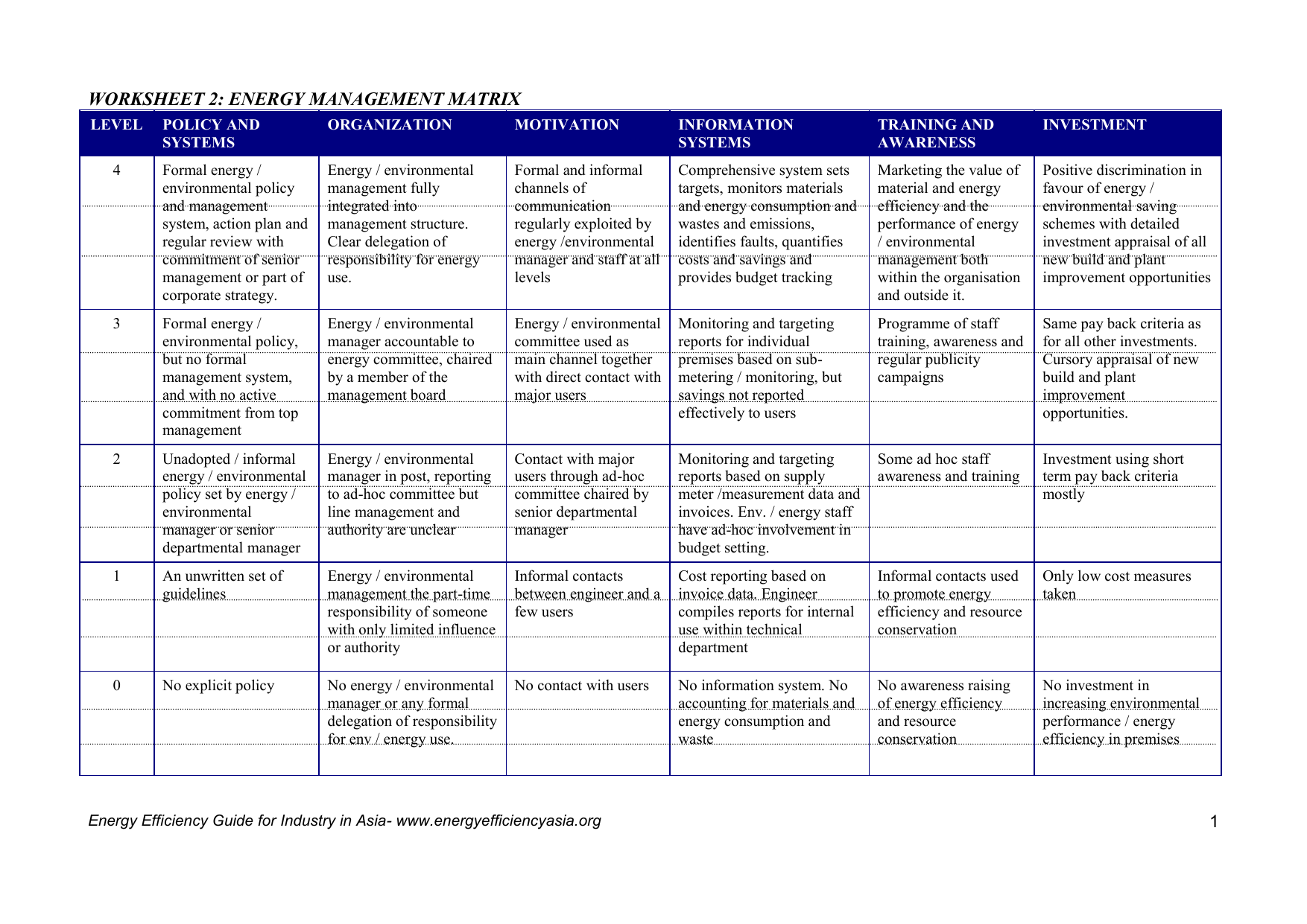 Worksheet 2 Energy Management Matrix