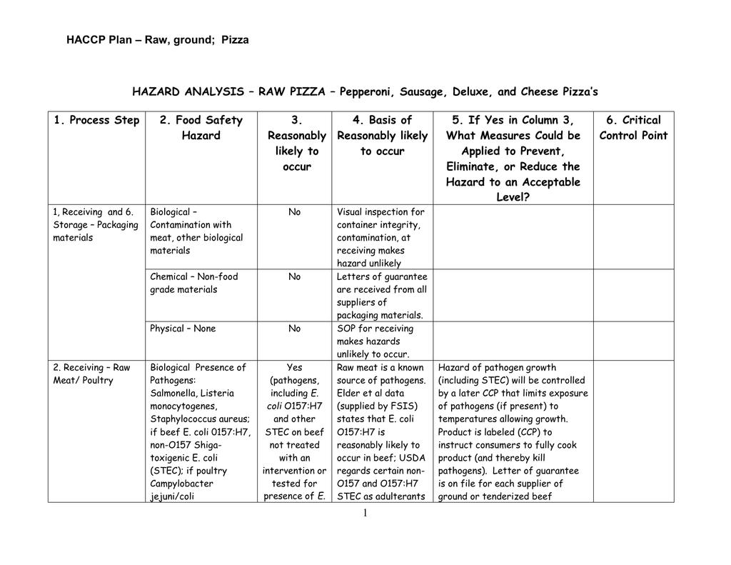 Haccp Plan Example