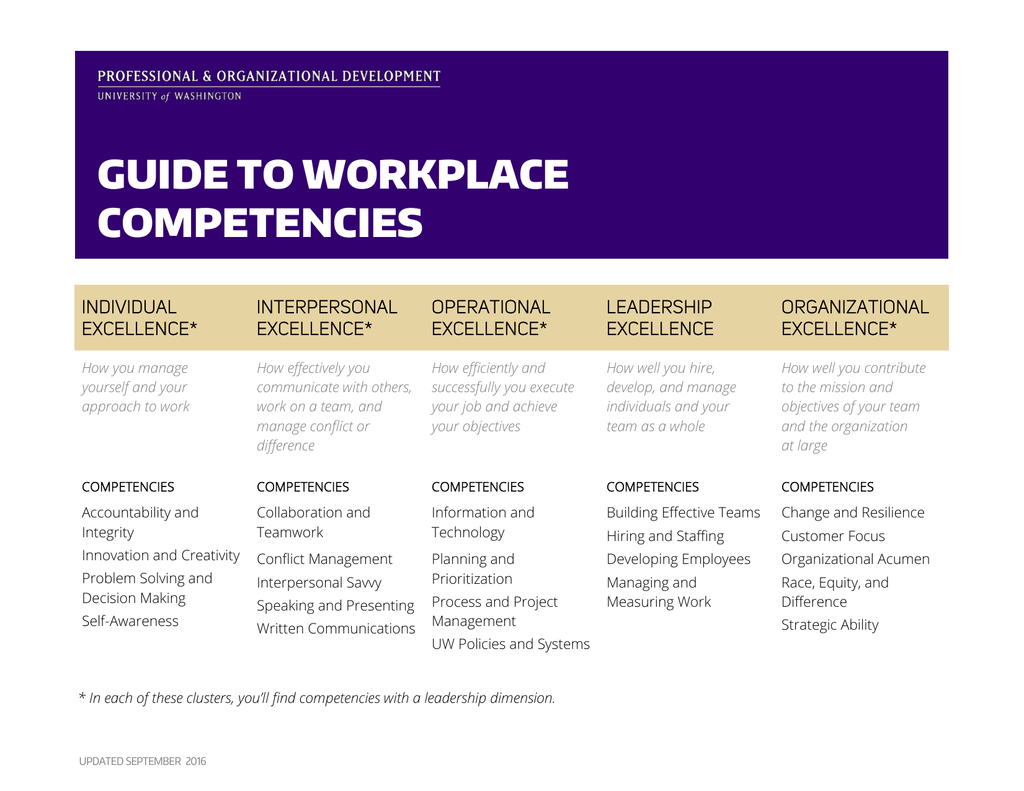 Guide To Workplace Competencies