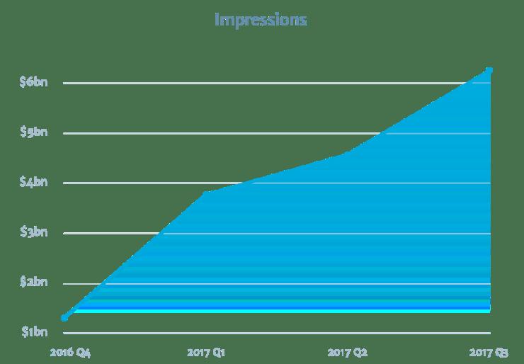 wordads_impressions-2017-Q3.@2x
