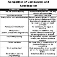 Comparison Communism Abundancism.png