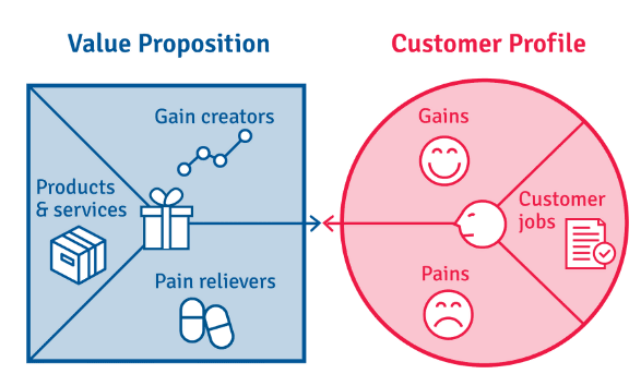 Find the best value proposition