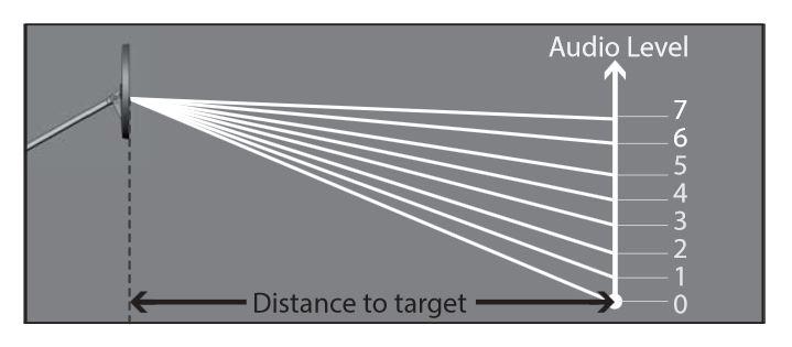 Deus audio response chart