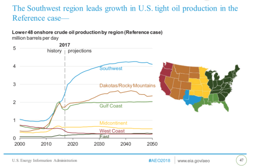 Image result for new mexico permian oil production expected 2030