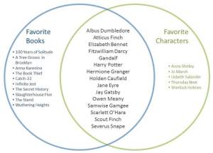 Your 20 MostLoved Literary Characters