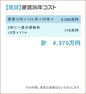 【賃貸】家賃35年コスト