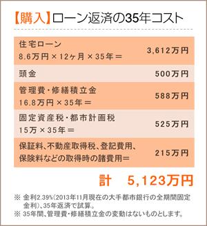 【購入】ローン返済の35年コスト